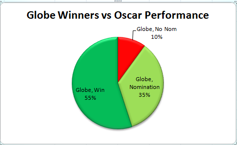 best-supporting-actor-chart